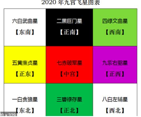 家居風水 - 2020玄宮飛星圖
